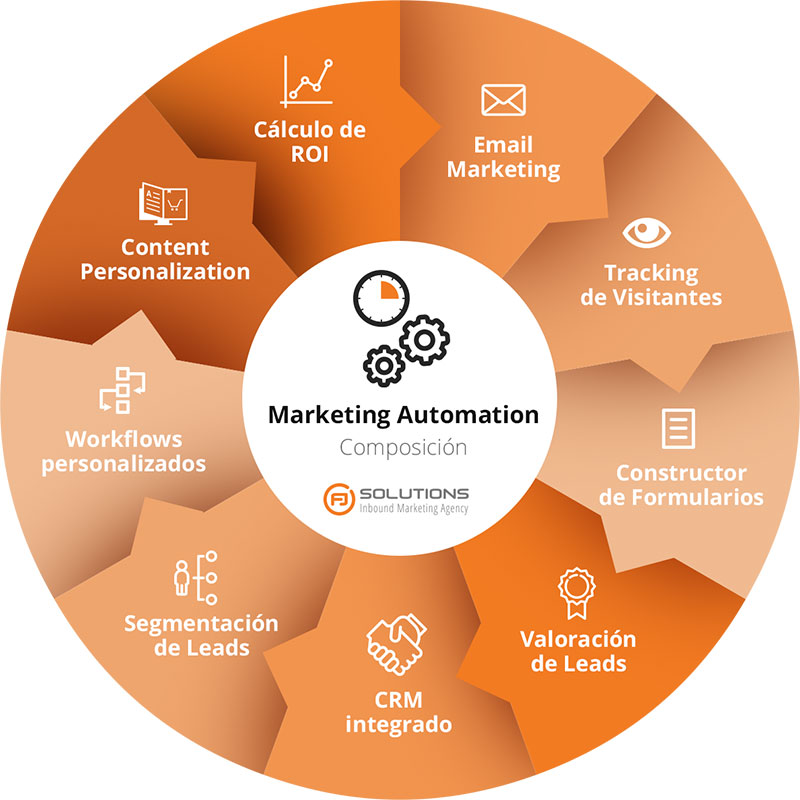Qué es el Marketing Automatizado o Marketing Automation